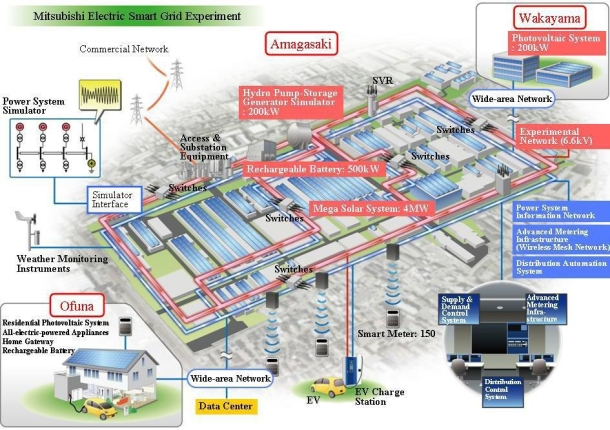 Mitsubishi Plugs In Smart Grid Project The Hydrogen Blog